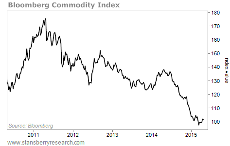 Chart of Bloomberg Commodity Index