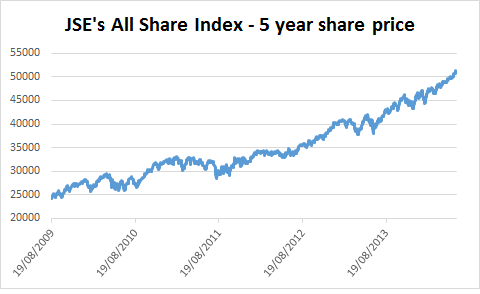 Chart of JSE's All Share Index