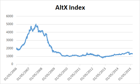 Chart of AltX Index