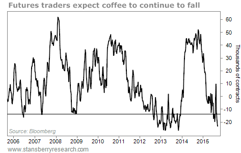 Coffee COT report