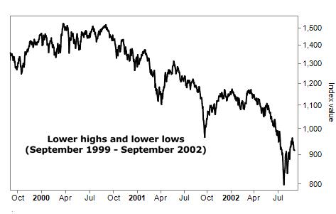 Chart of a bear market