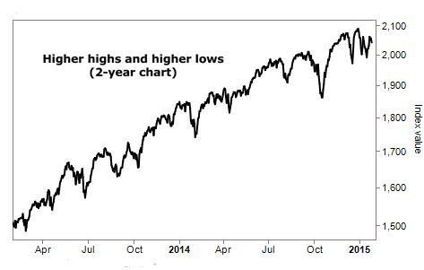 Chart of a bull market
