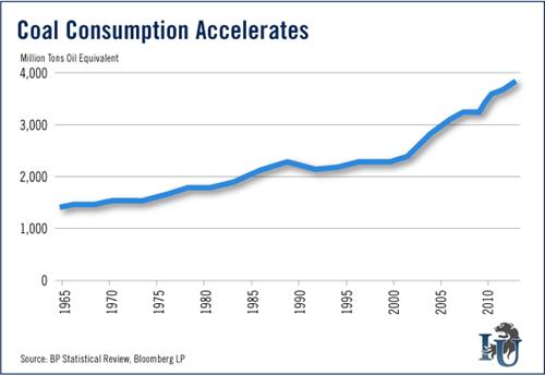 Chart of coal consumption