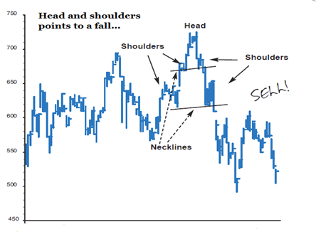 Chart showing a head and shoulders pattern