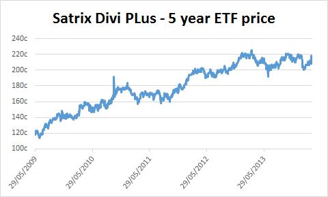 Chart of Satrix Divi Plus