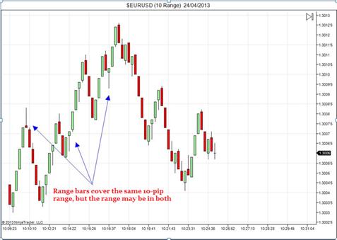 Range bars trading system