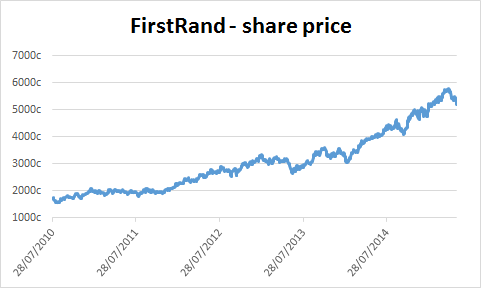 Chart of FirstRand's share price