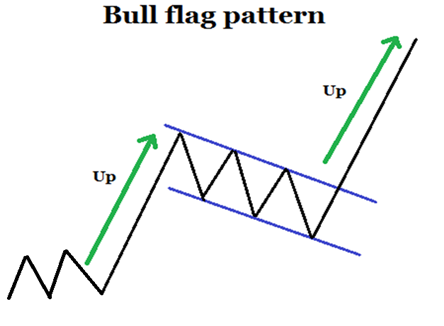 Chart showing a bullish flag pattern