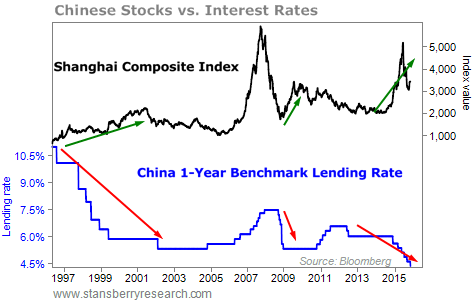 Chinese stock market performance and interest rates