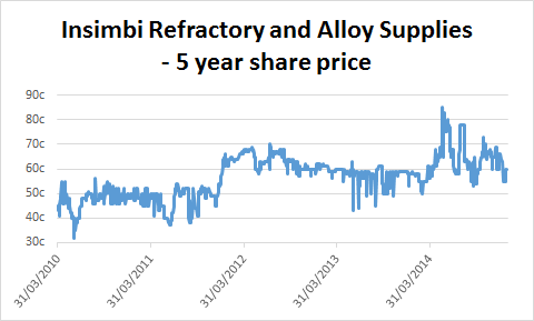 Chart of Insimbi Refractory and Alloy Supplies' share price
