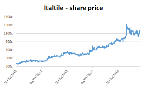 Chart of Italtile
