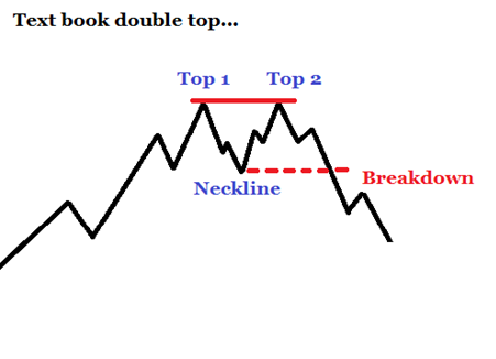 Chart of a double top
