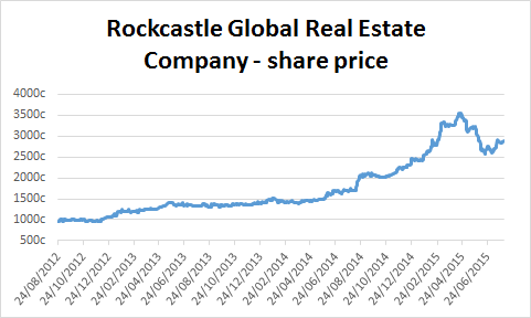 Chart of Rockcastle Global Real Estate Company's share price