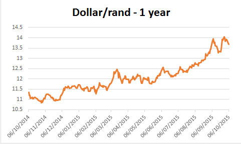 Chart of the dollar rand