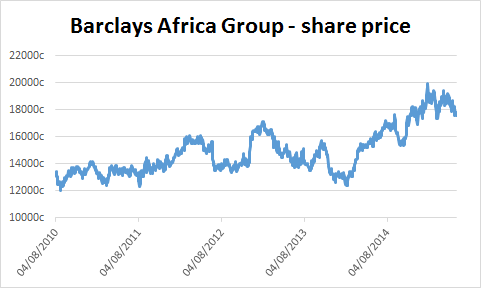 Chart of Barclays Africa Group's share price