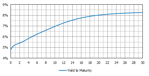 Chart of a yield curve