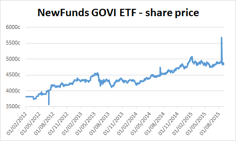 Chart of NewFunds GOVI ETF's share price