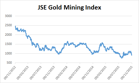 Chart of JSE Gold Mining Index