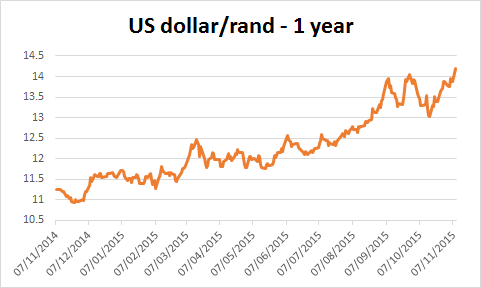 Chart of the USD/ZAR
