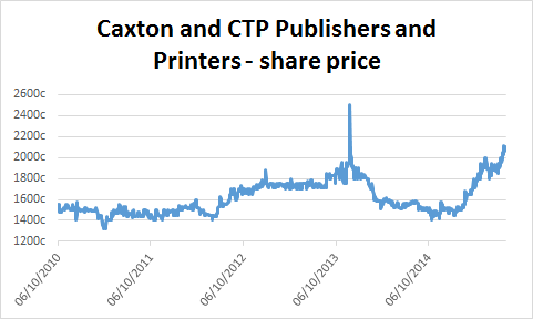 Chart of Caxton and CTP Publishers and Printers' share price