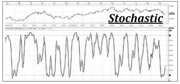 Chart showing a stochastic oscillator
