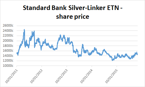 Chart of Standard Bank Silver-Linker ETN's share price