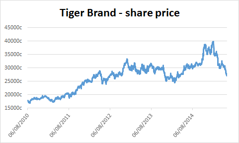 Chart of Tiger Brands' share price