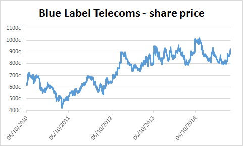 Chart of Blue Label Telecoms' share price