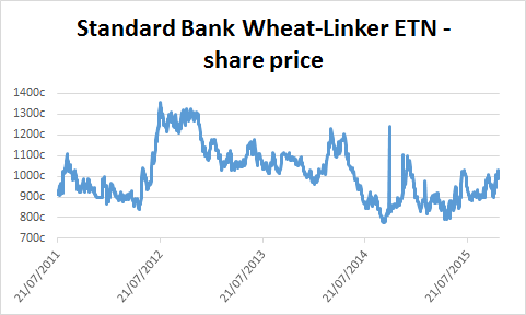 Chart of Standard Bank Wheat-Linker ETN's share price