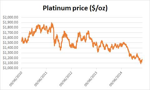 Chart of the platinum price