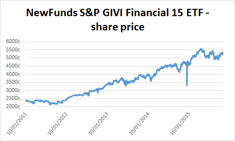 Chart of NewFunds S&P GIVI SA Financial 15 ETF's share price