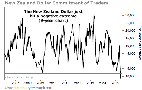 Chart of New Zealand dollar Commitment of Traders