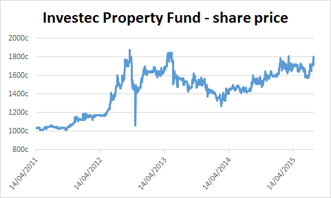 Chart of Investec Property Fund's share price