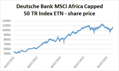 Chart of Deutsche Bank MSCI Africa Capped 50 TR Index ETN's share price