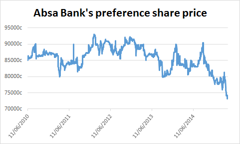 Barclays bank dividends