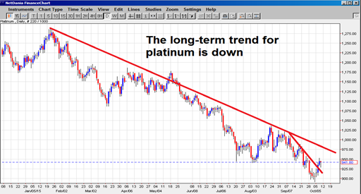 Trend lines on platinum price chart