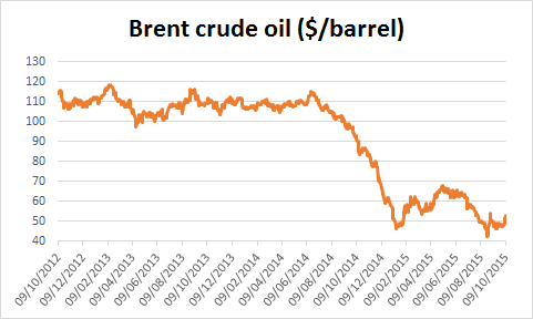 Chart of Brent crude oil