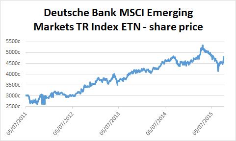 Chart of Deutsche Bank MSCI Emerging Markets TR Index ETN's share price