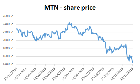 Chart of MTN's share price