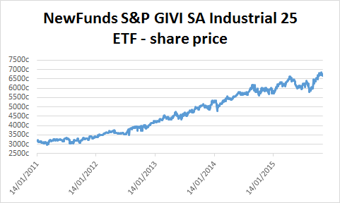NewFunds S&P GIVI SA Industrial ETF's share price