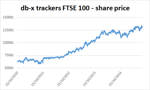 Chart of db-x trackers FTSE 100 ETF's share price