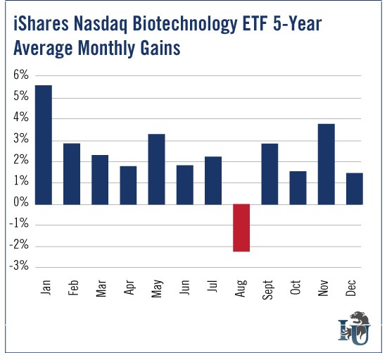 Chart of iShares NASDAQ Biotechnology ETF