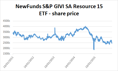 Chart of NewFunds S&P SA Resource 15 ETF's share price