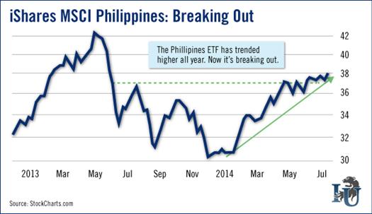 Chart of iShares MSCI Philippines ETF