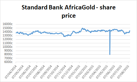 Chart of Standard Bank AfricaGold ETF's share price