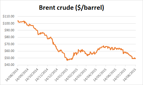 Chart of Brent crude oil price