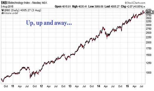 Chart of the NASDAQ Biotechnology Index