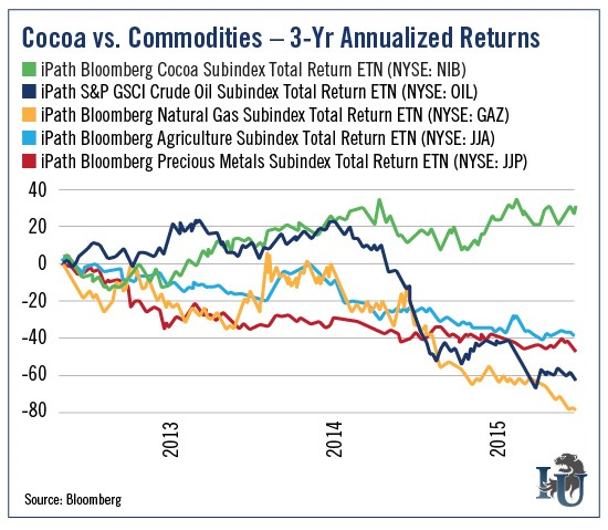 Chart of commodities