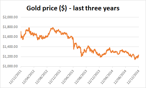 Gold price over past three years