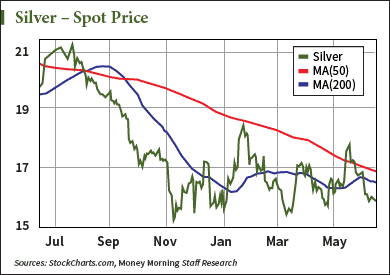 Chart of the silver price